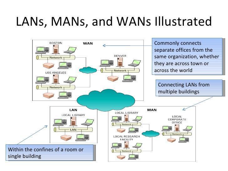 réseaux