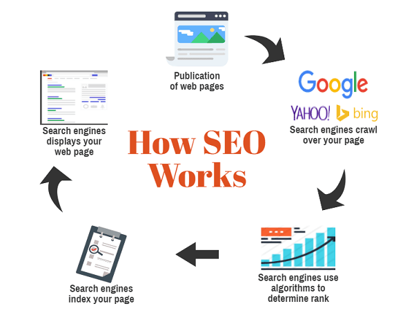 SEO or Search Engine Optimization ...