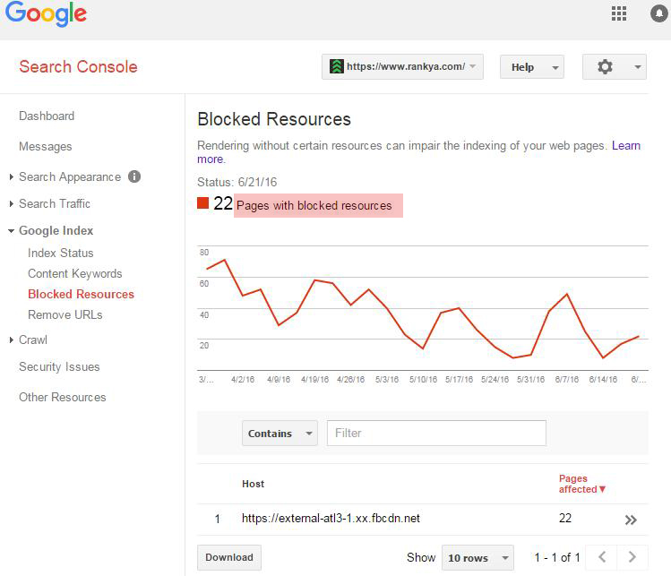 Shows Google Webmaster Tools Blocked Resources Report