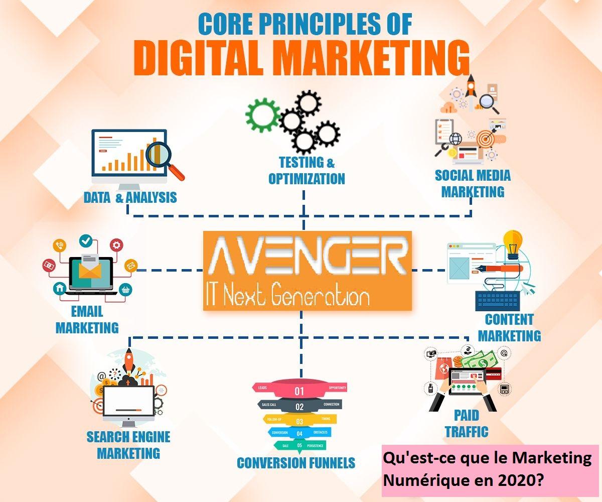 Qu'est-ce que le marketing numérique en 2020?
