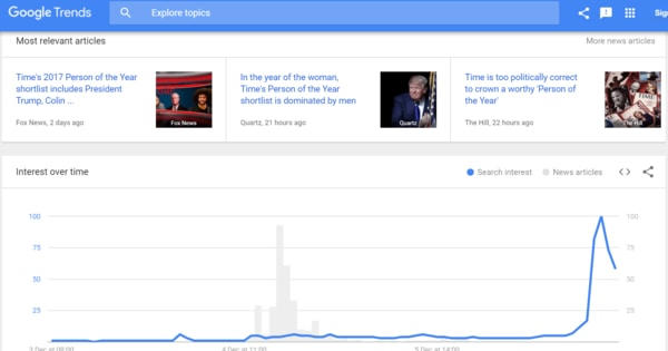Google Trend and its use in SEO news