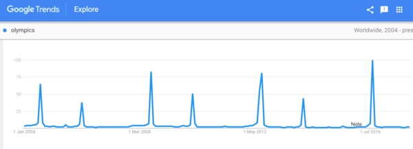 Forecasting search trends with Google Trend and using it in SEO