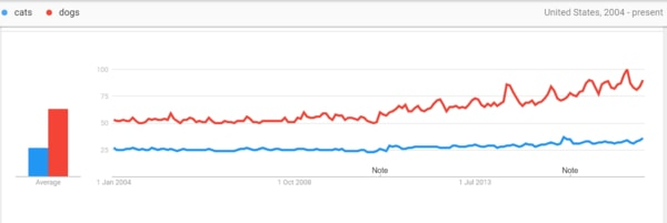 Getting to know Google Trends