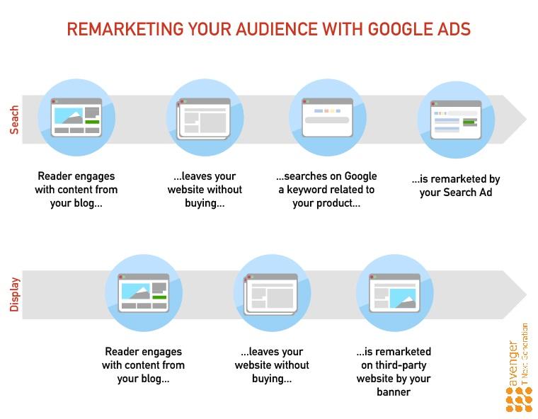 campagne de marketing numérique- remarketing