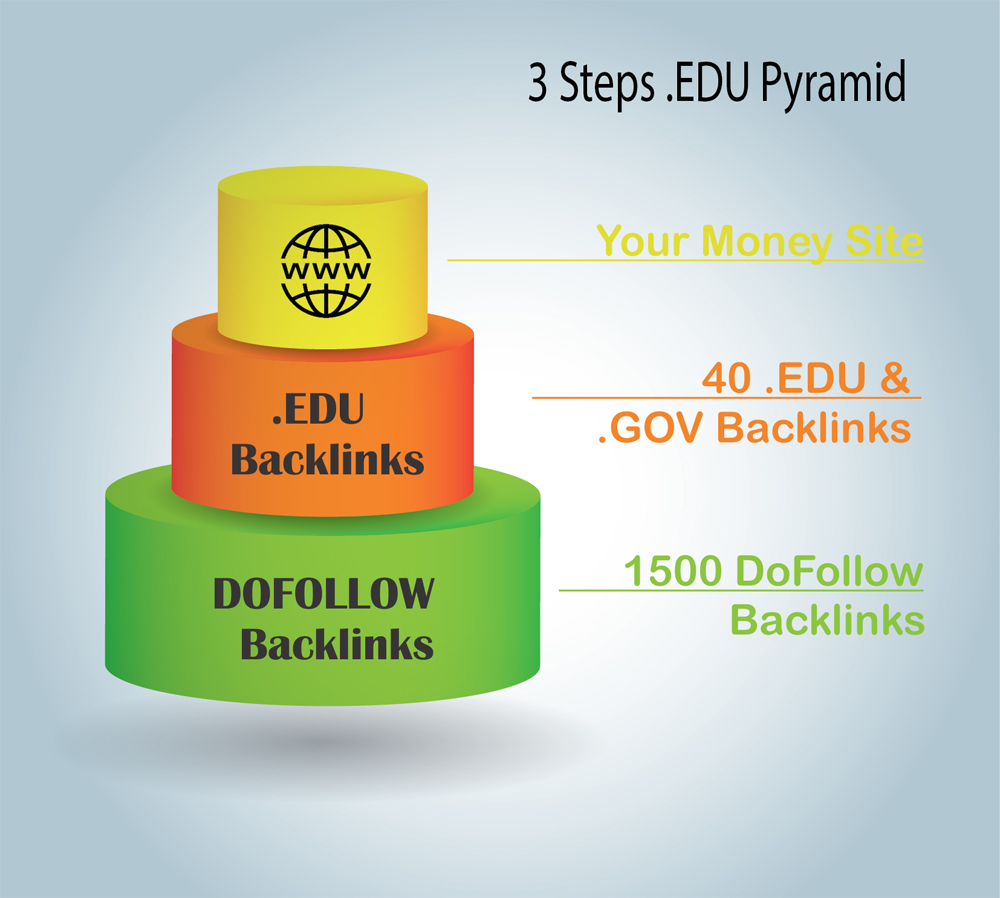 edu link pyramid