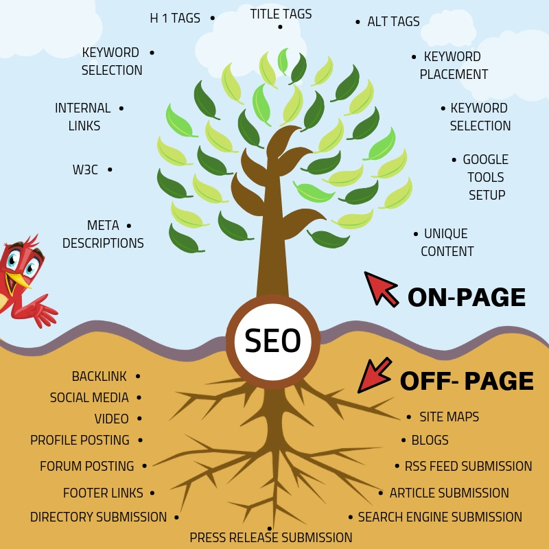 on-page seo - off-page seo