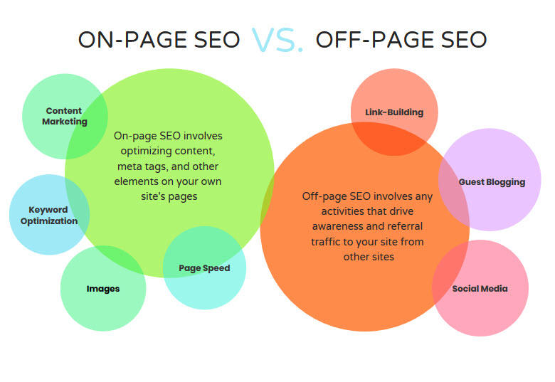 on-page-seo-versus-off-page-seo-visual