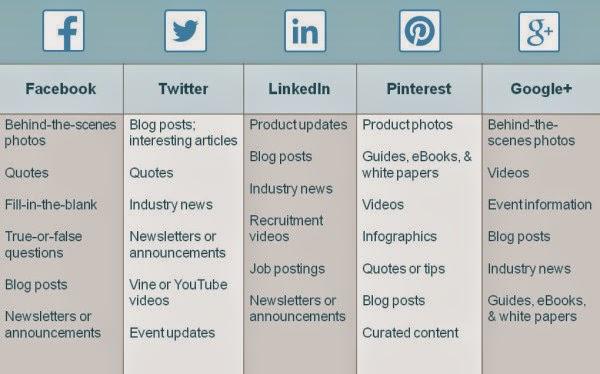 marketing réseaux sociaux - Create an App