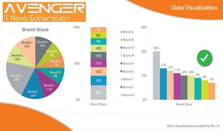 Digital Marketing Goals and Tools