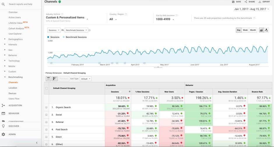 earned media marketing statistics om google analytic
