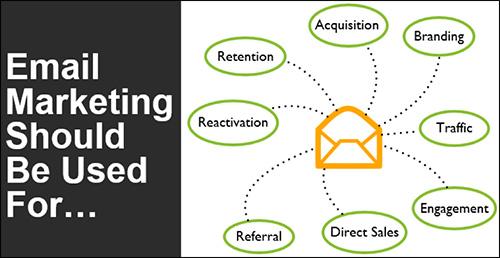 le service de marketing par e-mail