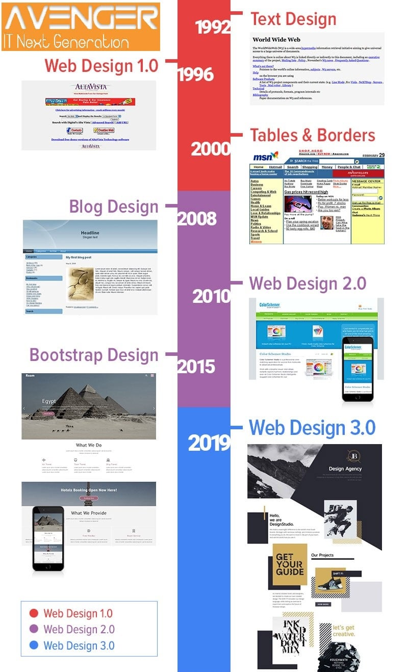 evolution of website design