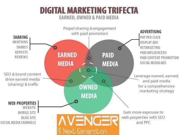 Earned or Acquired Media (Earned Media)