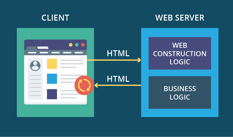 l'application Web