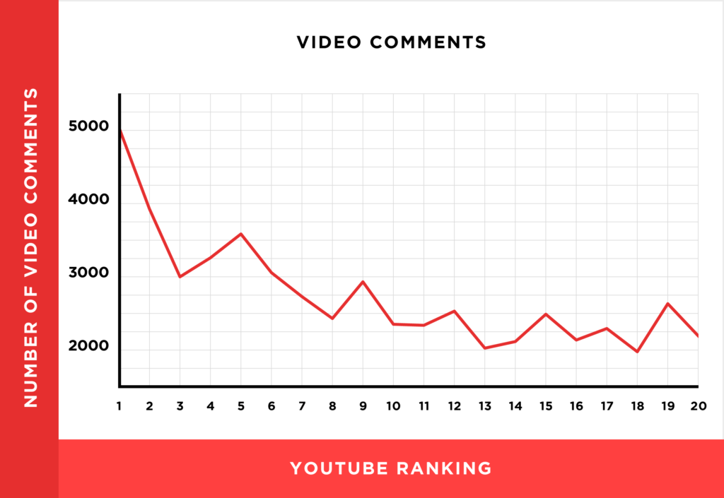 youtubeseo - Video comment chart on YouTube