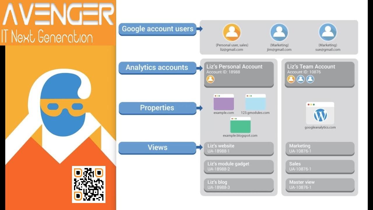 google analytics connexion