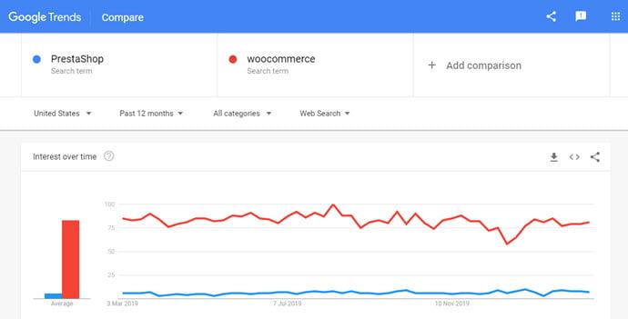 La différence entre PrestaShop et WooCommerce dans Google Trends